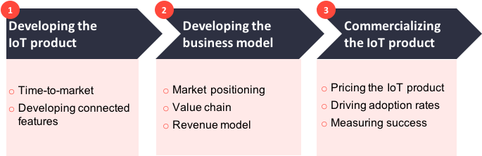 How to create a successful IoT business model v2