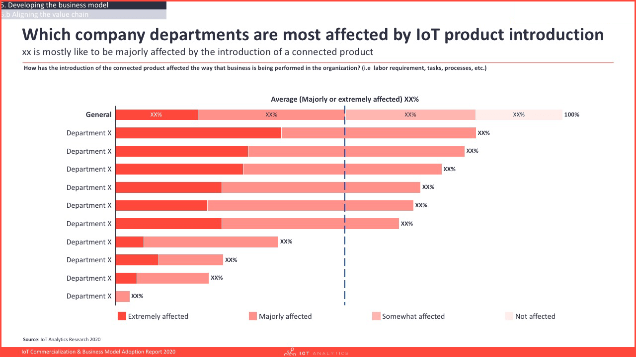 IoT Commercialization & Business Model Report 2020 - Departments affected by IoT product introduction