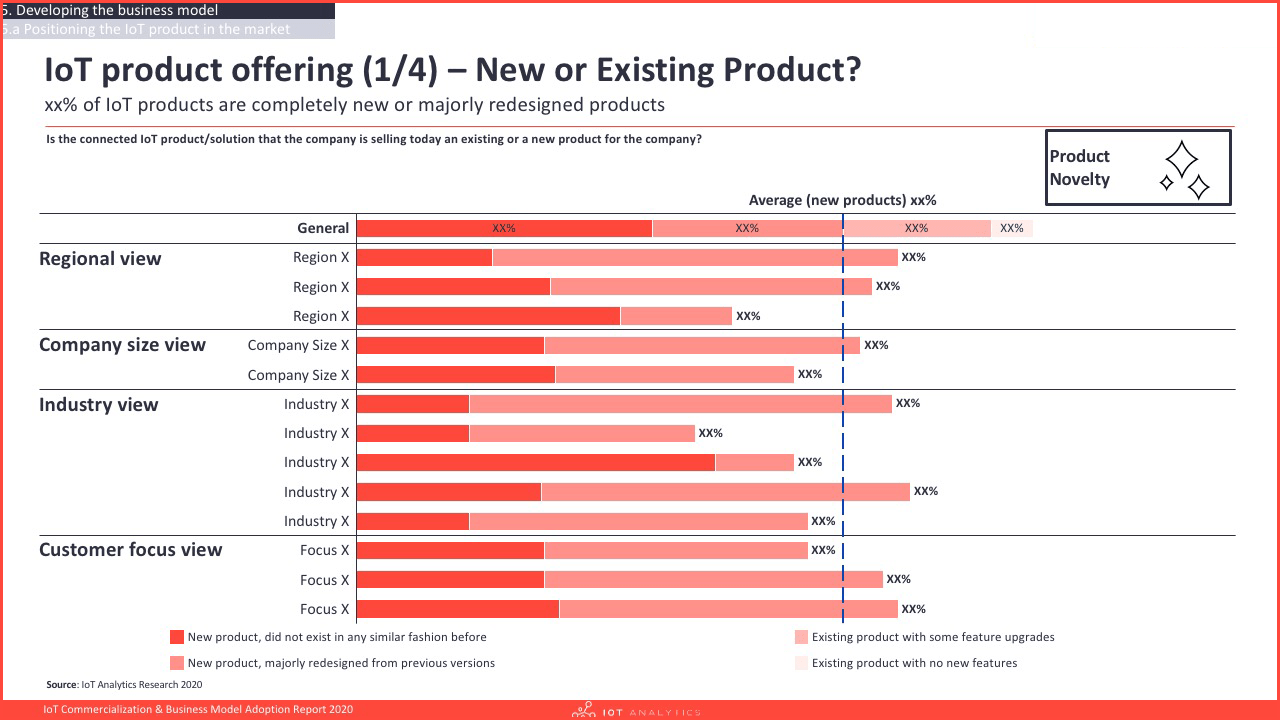 IoT Commercialization & Business Model Report 2020 - Product offering new or existing