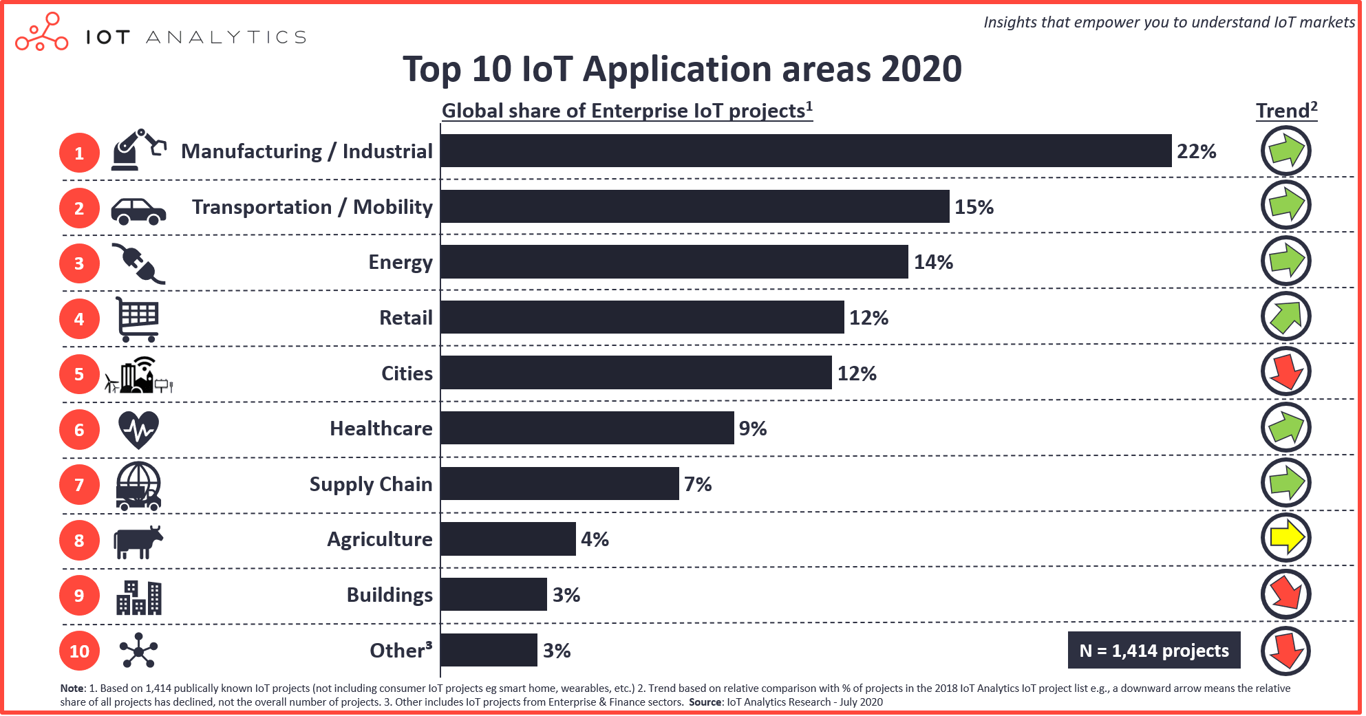 Top 10 IoT Applications in 2020