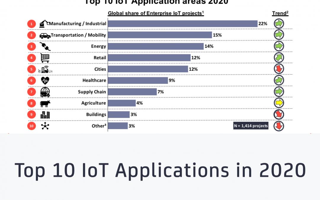Top 10 IoT applications in 2020