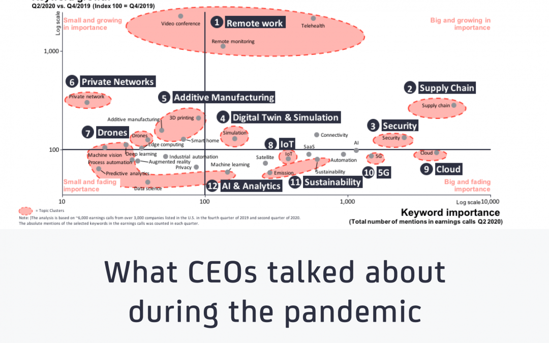 What CEOs talked about during the pandemic