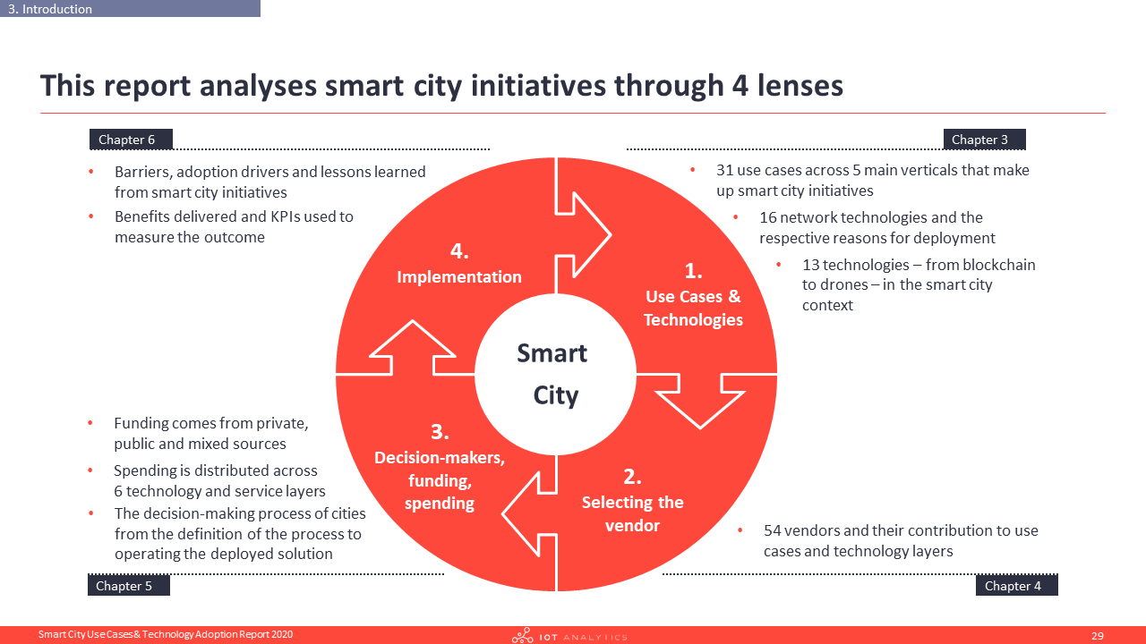 Smart City Report Outline