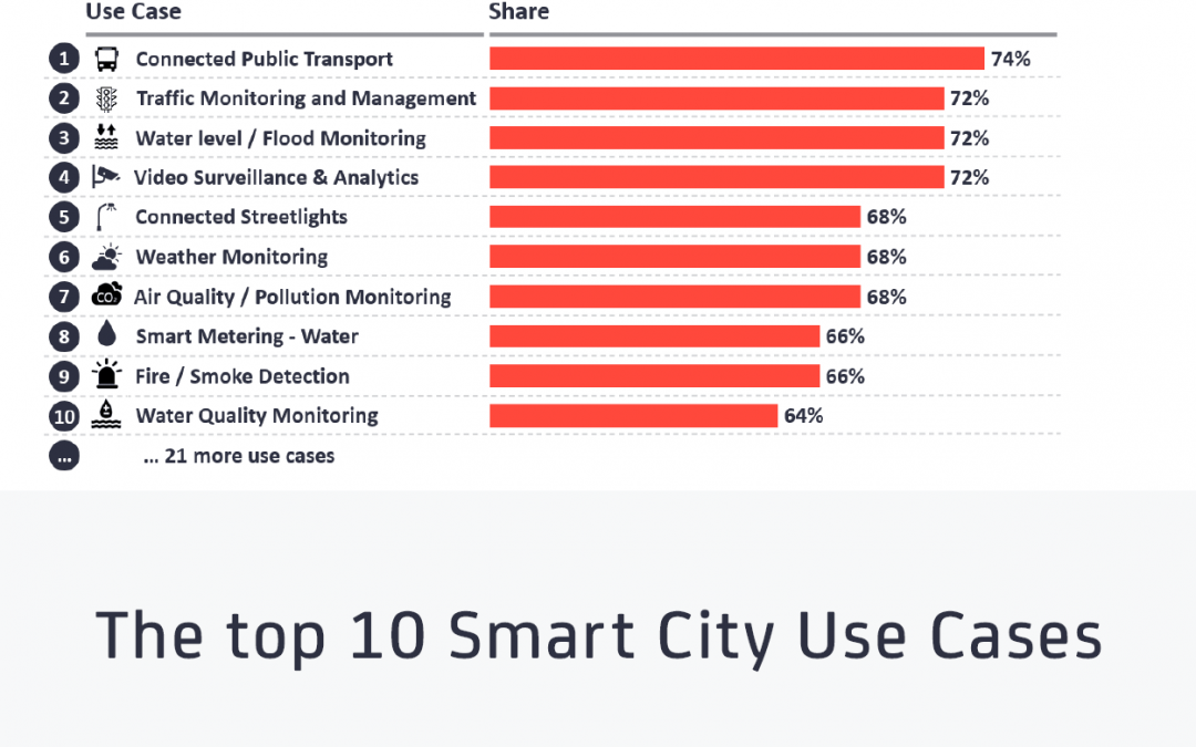 The top 10 Smart City use cases that are being prioritized now