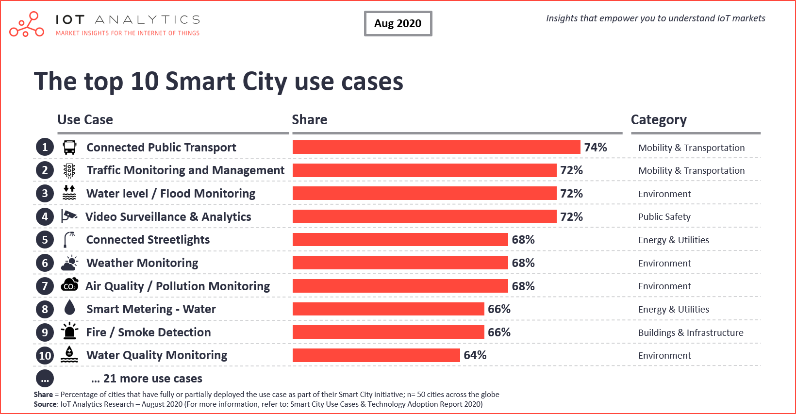 Top 10 Smart City Use Cases