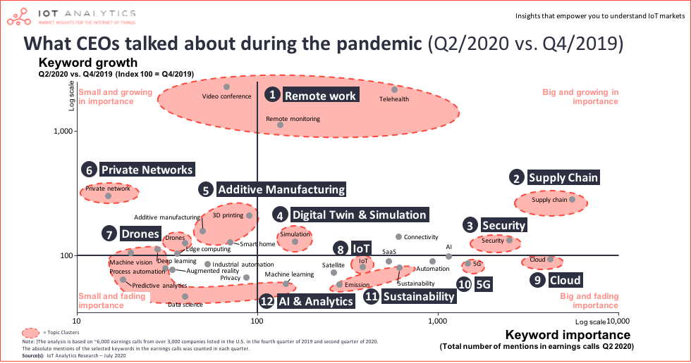 What CEOs talked about during the pandemic (Q2/2020/Q4/2019)