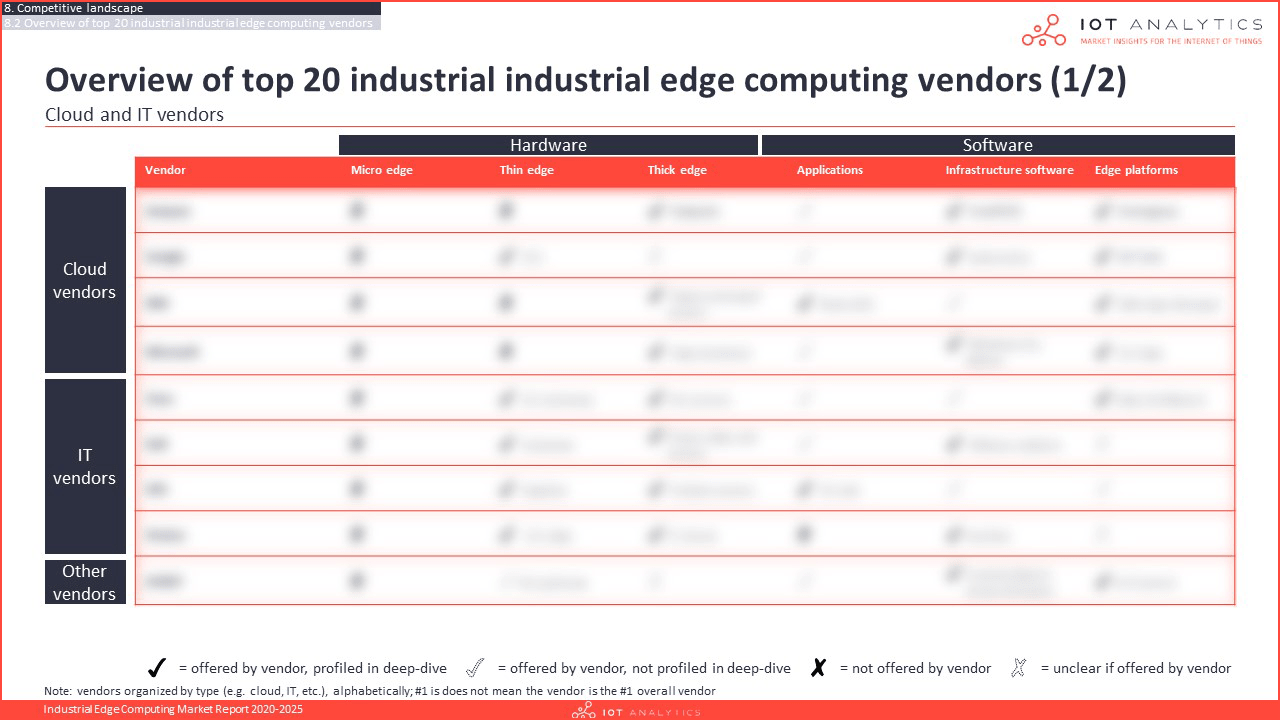Industrial Edge Computing Market Report 2020-2025 - Top 20 industrial edge computing vendors