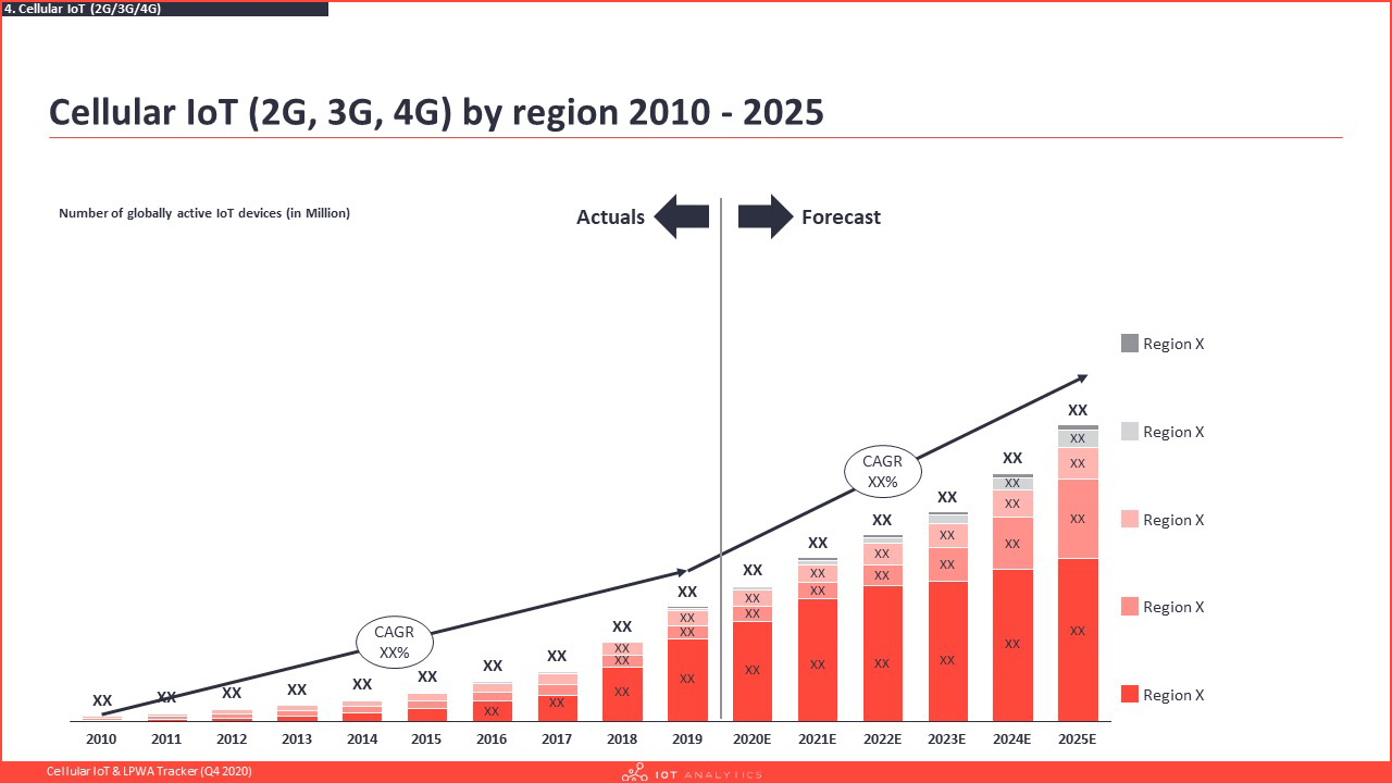 Cellular IoT & LPWA Tracker Q4 2020 - Cellular IoT by region