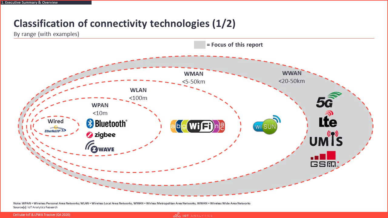 Cellular IoT & LPWA Tracker Q4 2020 - Classification of connectivity technologies