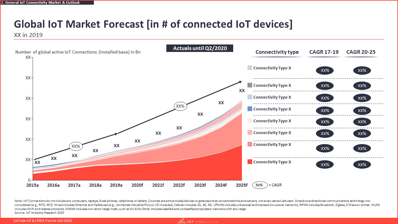 Cellular IoT & LPWA Tracker Q4 2020 - Global IoT Market forecast in number of connected devices