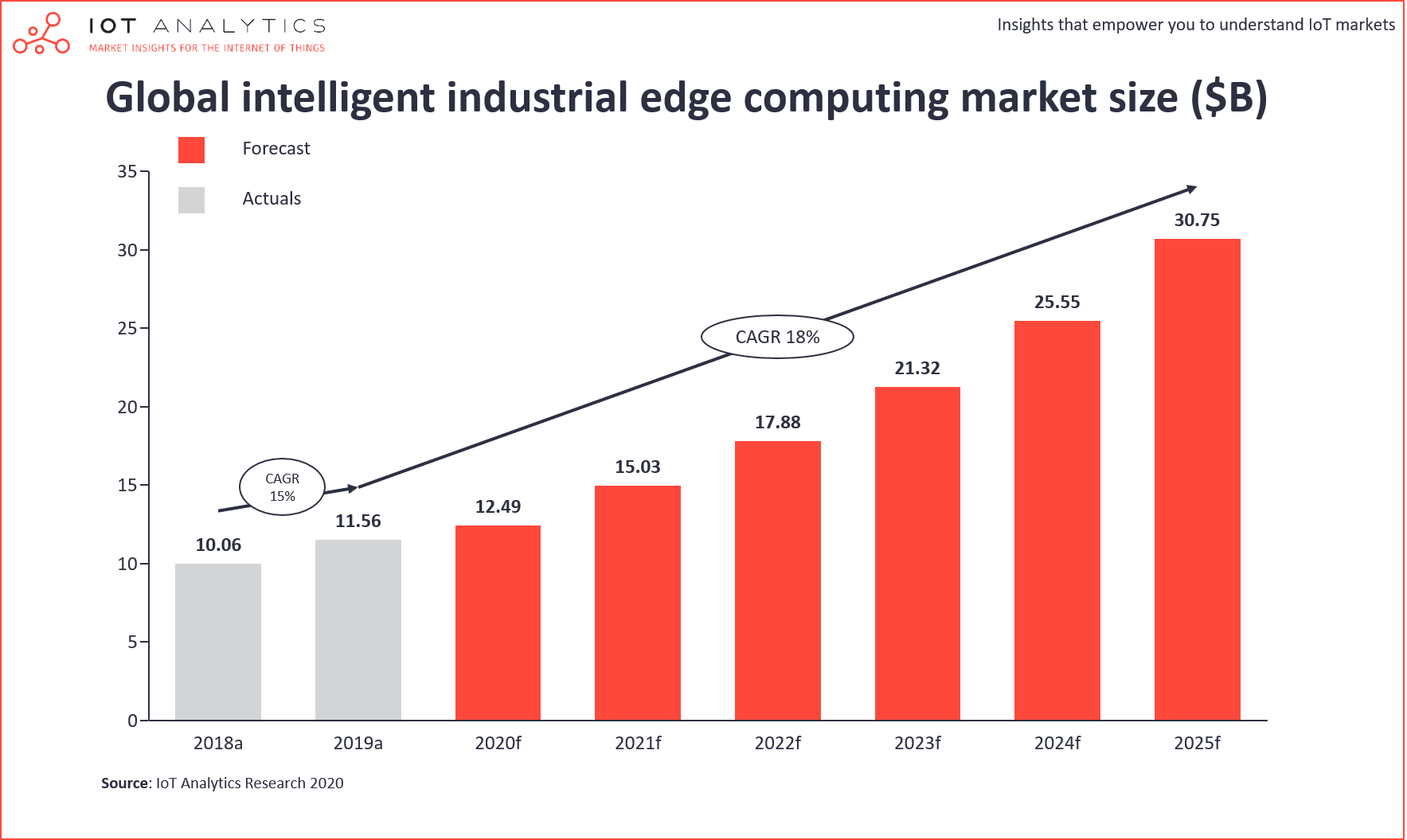 Global-Industrial-Edge-Computing-Market-Size-min