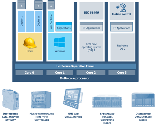 Hypervisor-technology-enables-a-single-intelligent-compute-resource-to-run-multiple-workloads