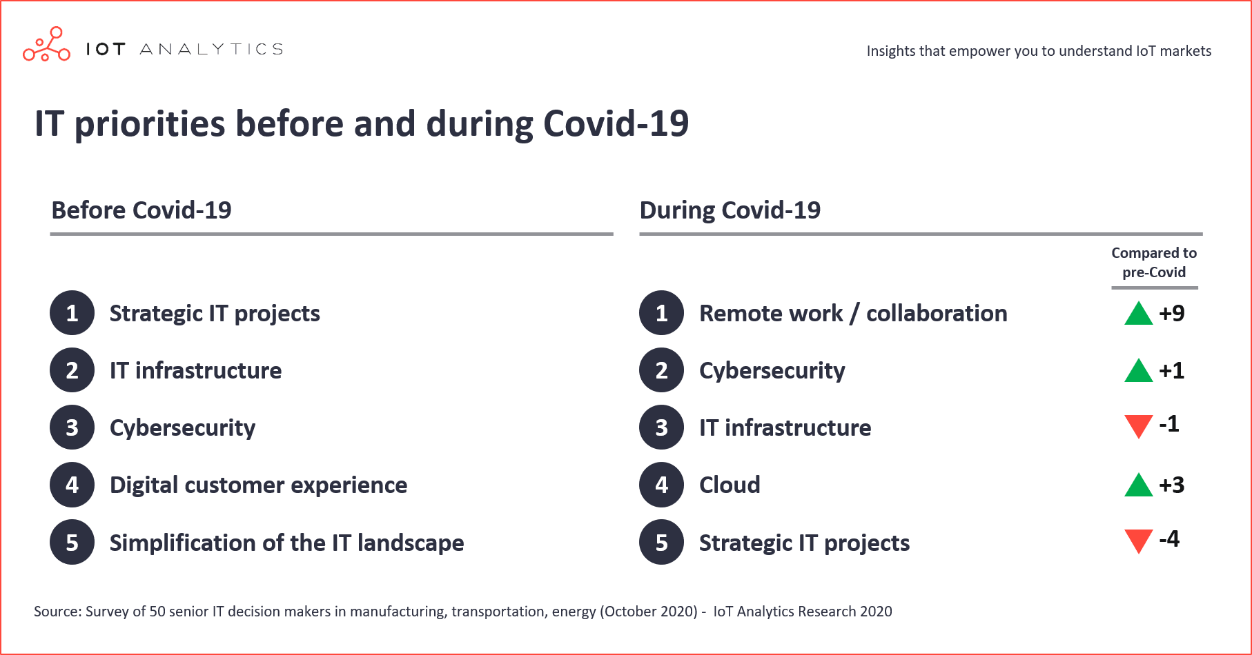 IT-Priorities-2021-Before-and-during-Covid-19