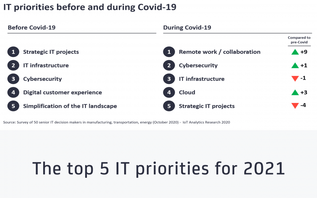 The top 5 IT priorities for 2021