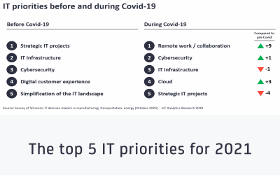 IT Priorities for 2021 - feat image