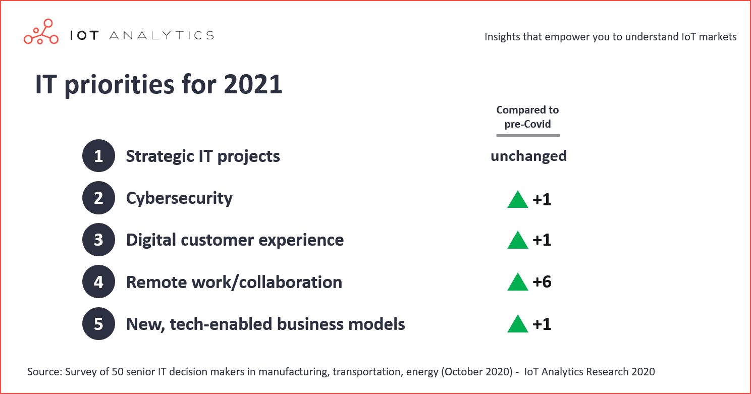 IT-Priorities-for-2021