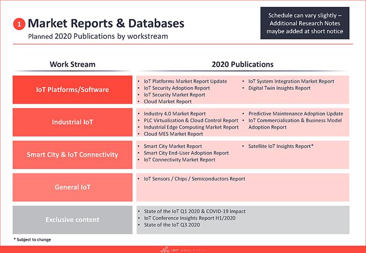 IoT Analytics Release Calendar 2020 updated