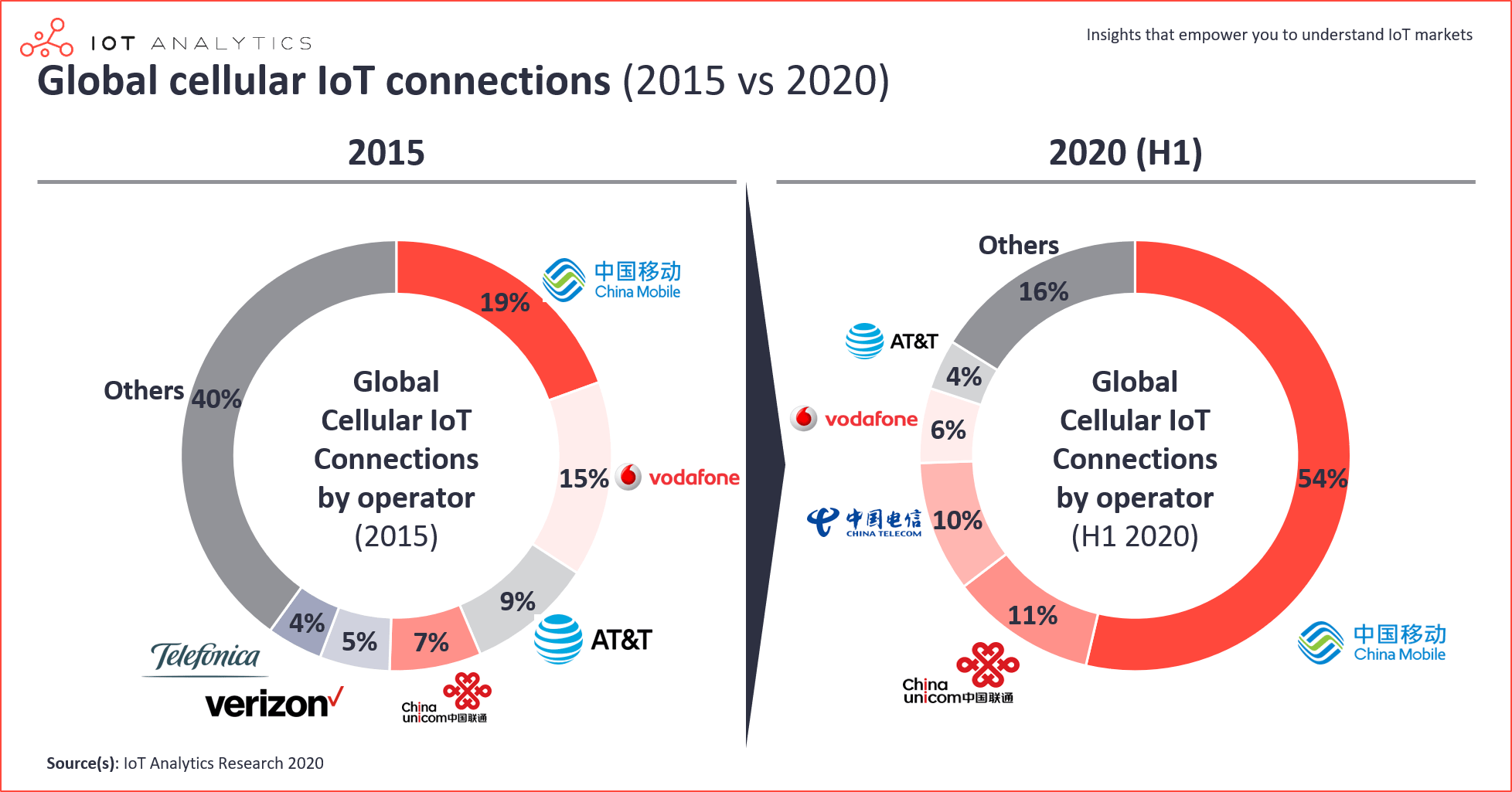 IoT Connections - Global cellular IoT connections