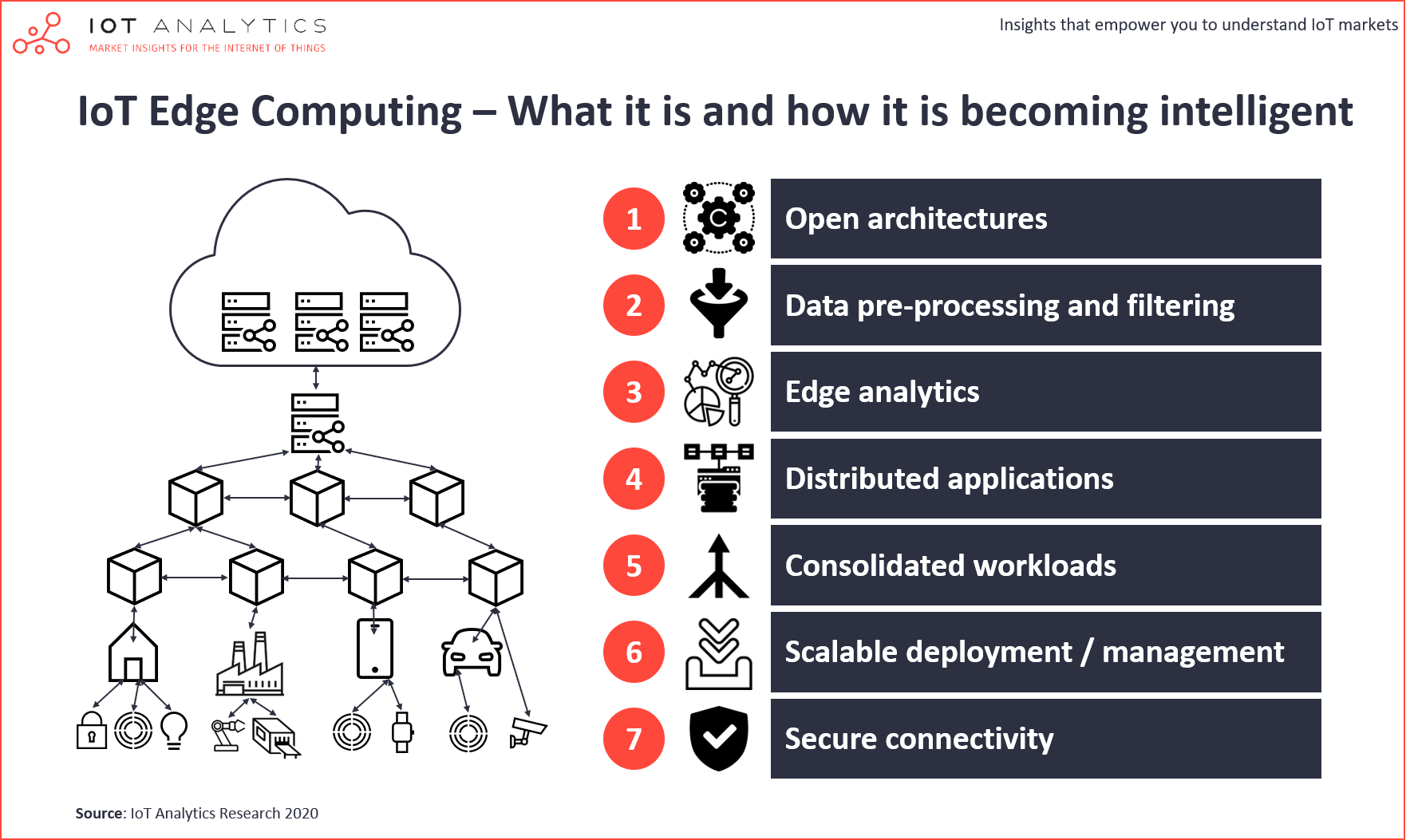 IoT edge computing – what it is and how it is becoming more intelligent