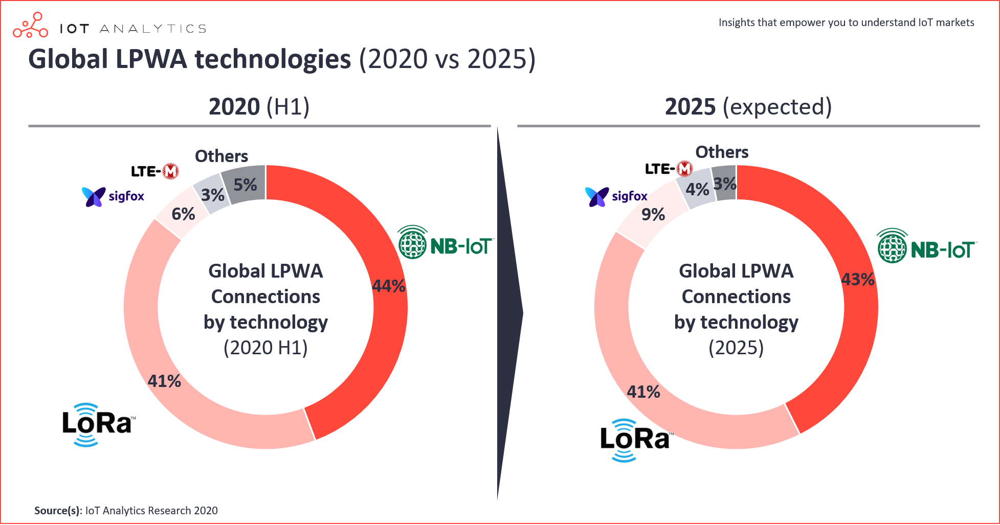 IoT connections - Global LPWA market