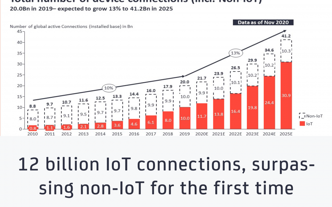 State of the IoT 2020: 12 billion IoT connections, surpassing non-IoT for the first time