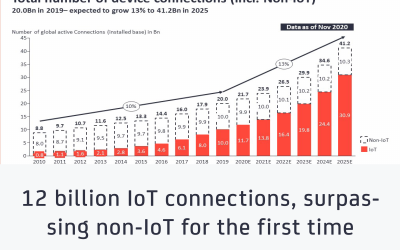 IoT connections - feat image