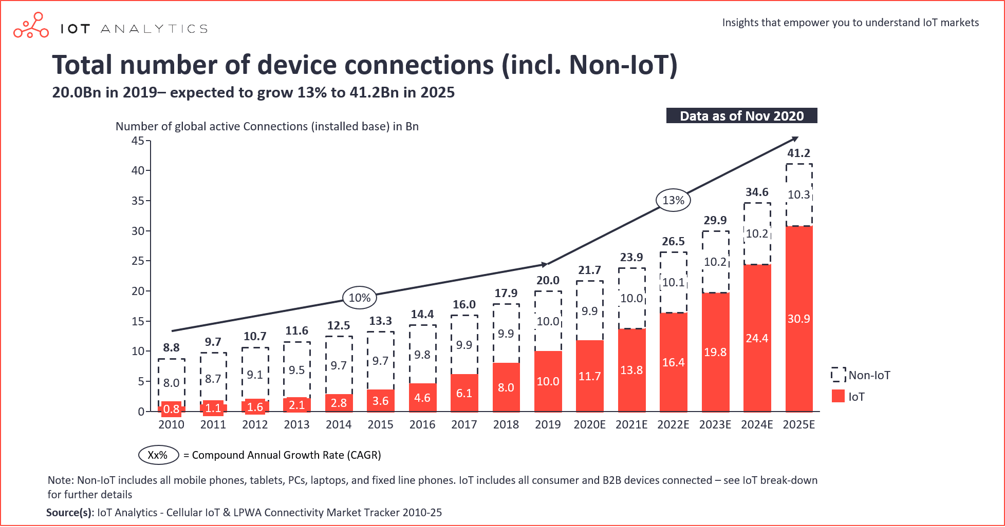 IoT connections - total number of device connections