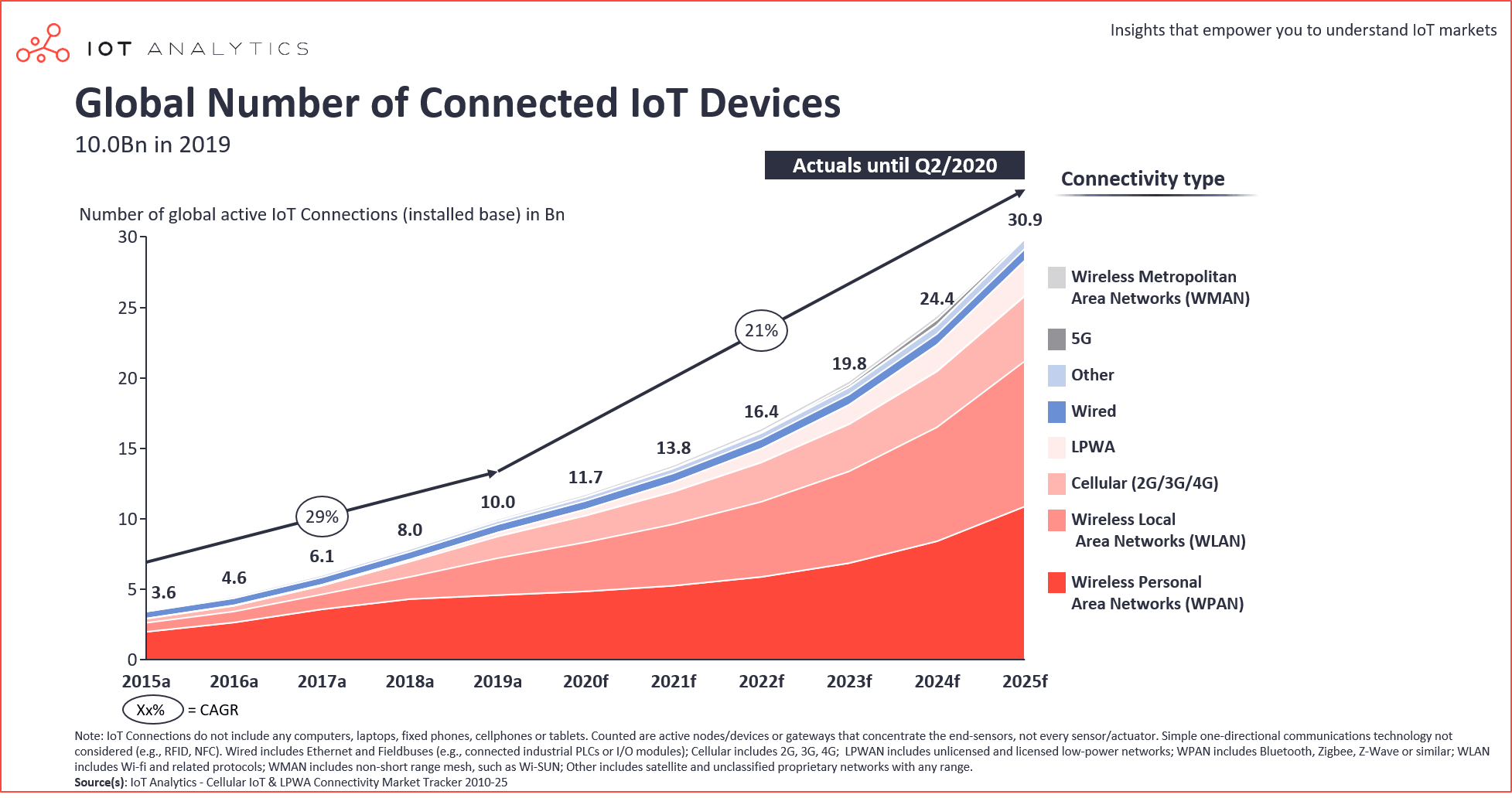 Number of connected IoT devices 2015 - 2025