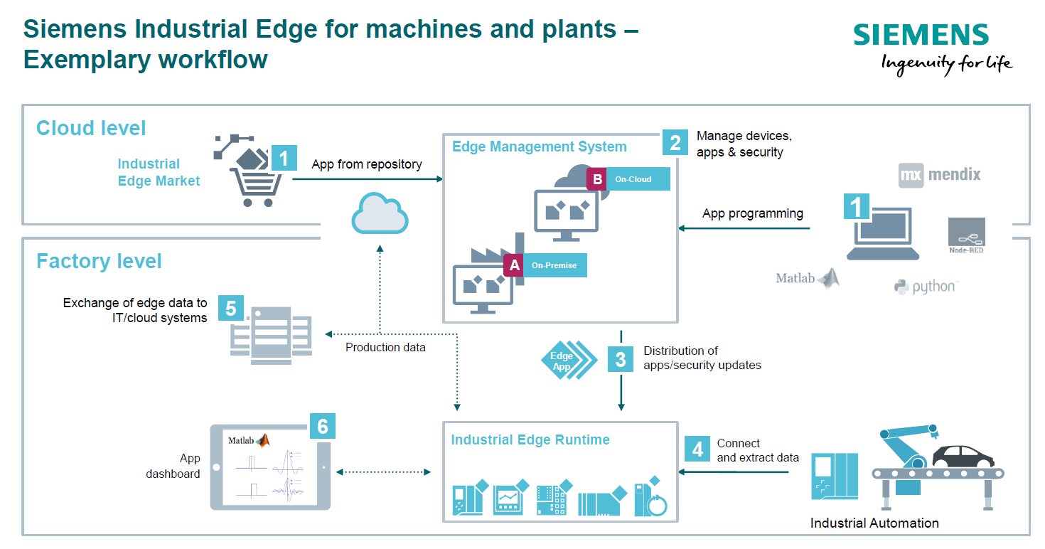 Siemens Industrial Edge architecture