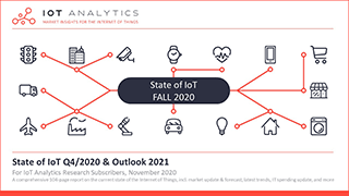 State of IoT Q4-2020 and Outlook 2021 Cover Thumbnail