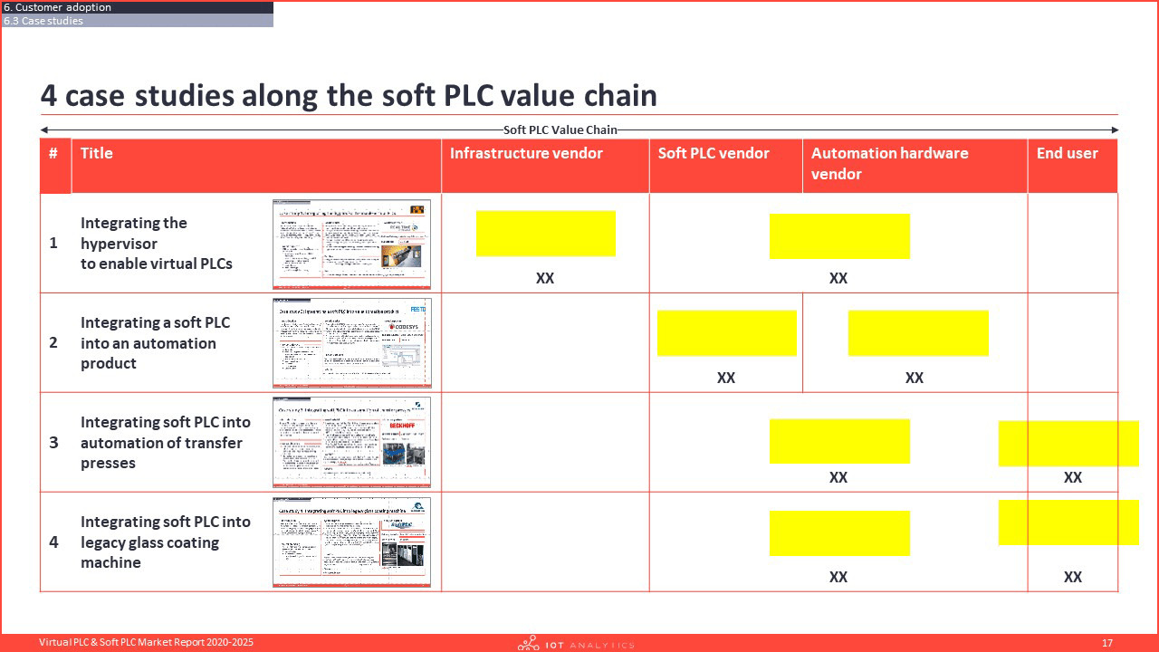 Virtual PLC & Soft PLC Market Report 2020-2025 - Case studies overview