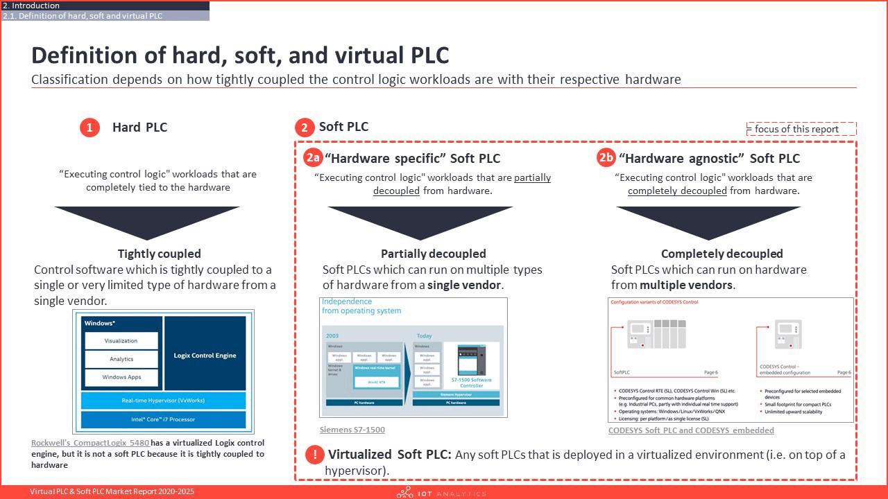 Virtual PLC & Soft PLC Market Report 2020-2025 - Definition