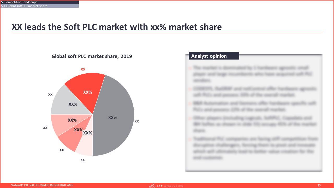 Virtual PLC & Soft PLC Market Report 2020-2025 - Global soft plc vendor market share-min
