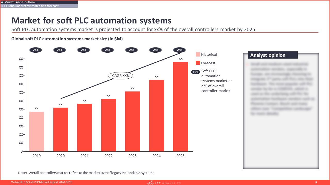 Virtual PLC & Soft PLC Market Report 2020-2025 - Market for soft plc automation systems