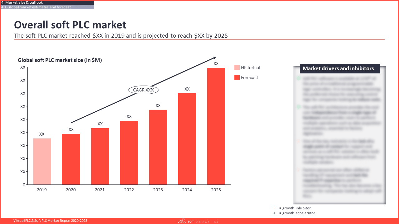 Virtual PLC & Soft PLC Market Report 2020-2025 - Overall soft plc market