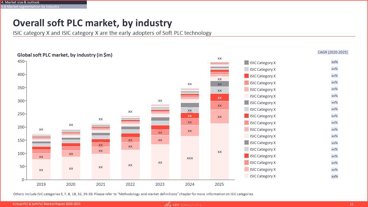 Virtual PLC & Soft PLC Market Report 2020-2025 - Soft plc market by industry