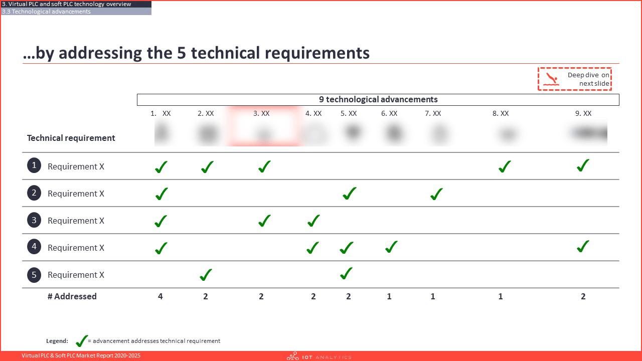 Virtual PLC & Soft PLC Market Report 2020-2025 - 5 Key requirements