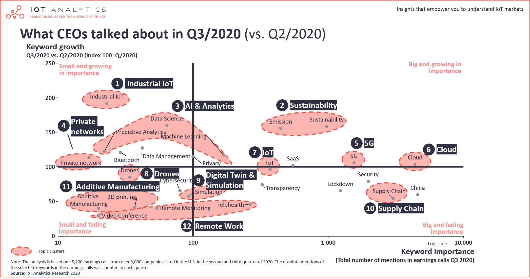 What CEOs talked about Q3 2020