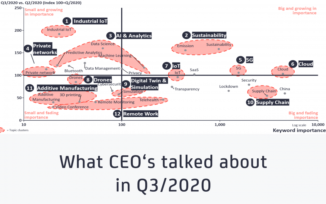 What CEOs talked about in Q3 2020