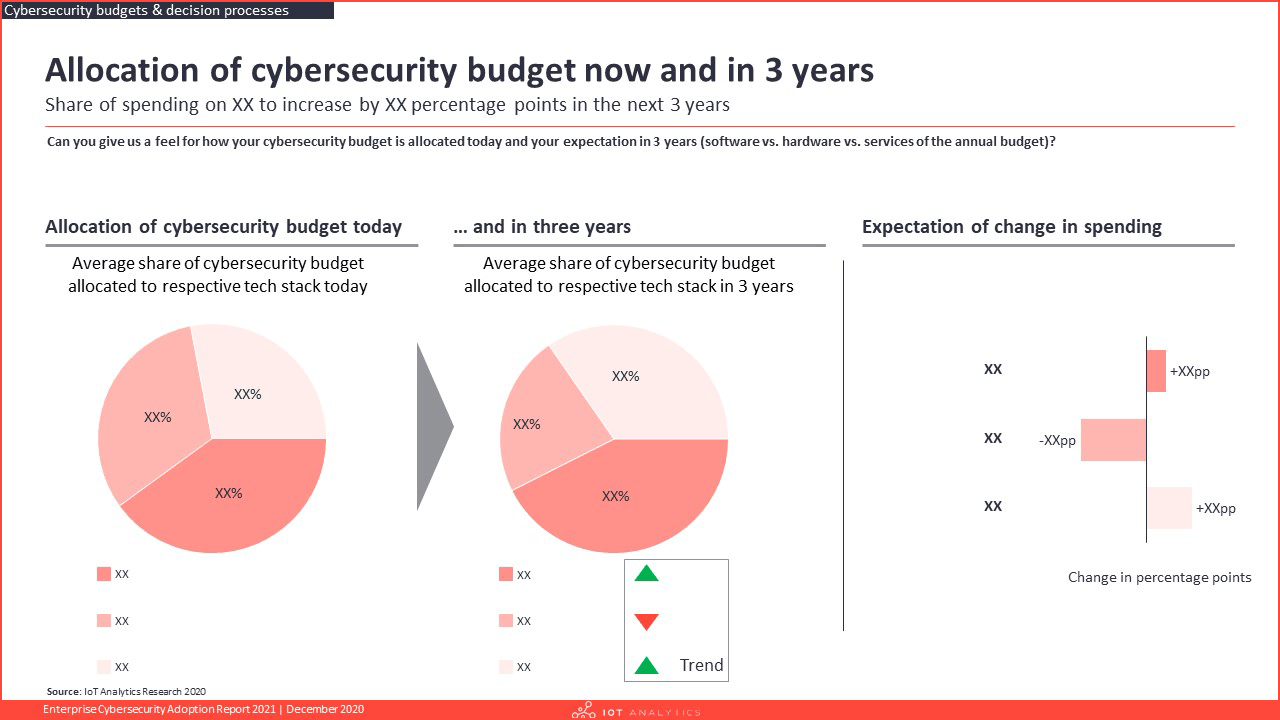 Enterprise Cybersecurity Adoption Report 2021 - Allocation of Cybersecurity budget now and in 3 years