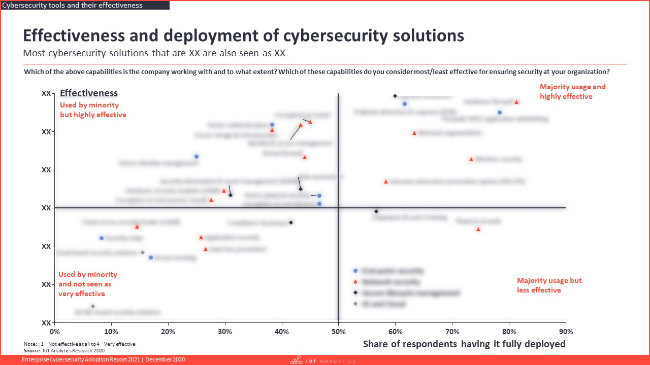 Enterprise Cybersecurity Adoption Report 2021 - Effectiveness and deployment of cybersecurity solutions