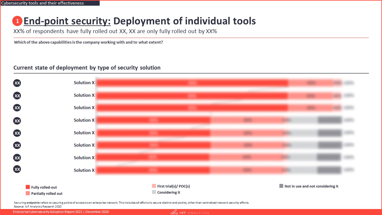 Enterprise Cybersecurity Adoption Report 2021 - Endpoint security - Deployment of individuals tools
