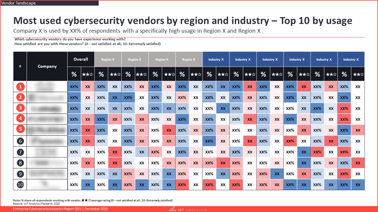 Enterprise Cybersecurity Adoption Report 2021 - Most used vendors by region and industry