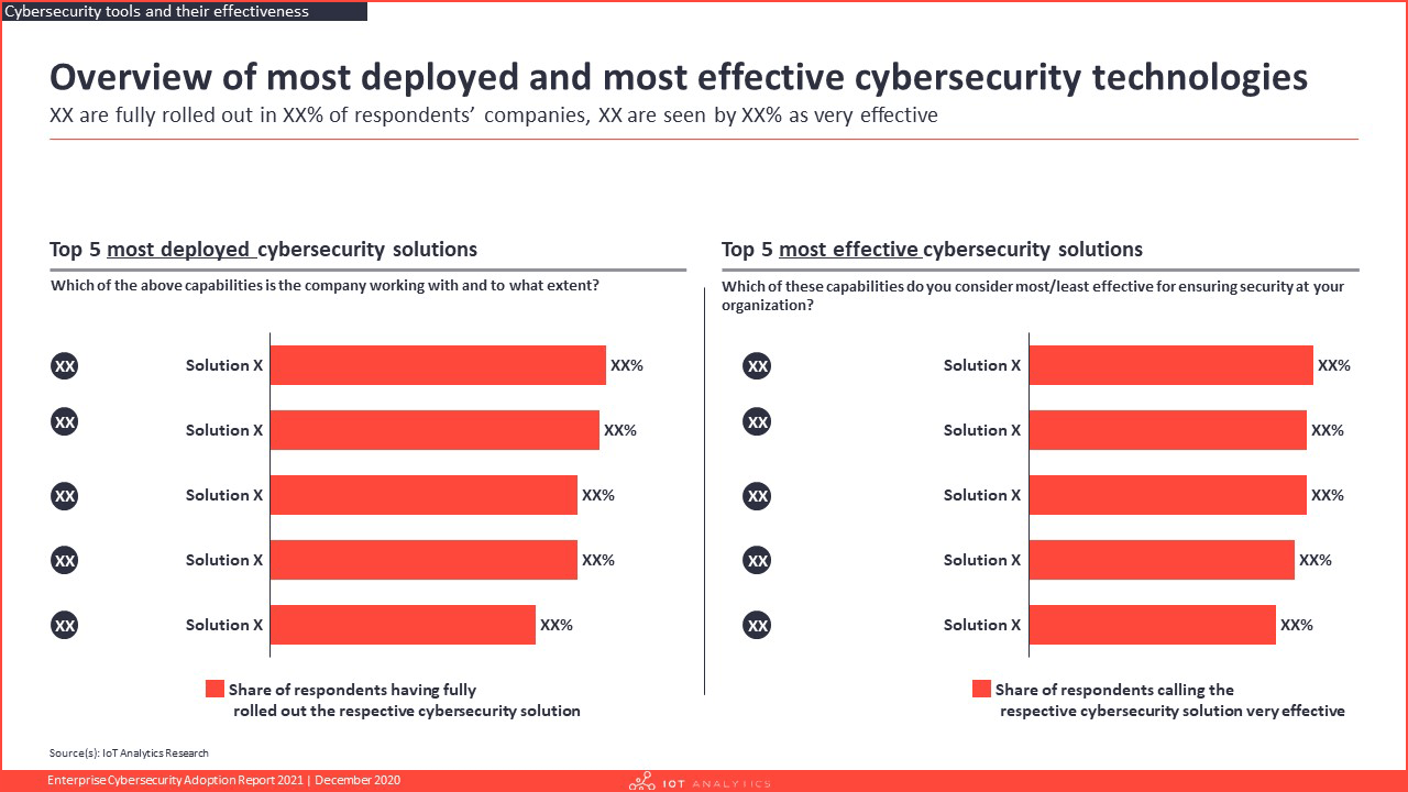 Enterprise Cybersecurity Adoption Report 2021 - Overview of most deployed and most effective cybersecurity technologies