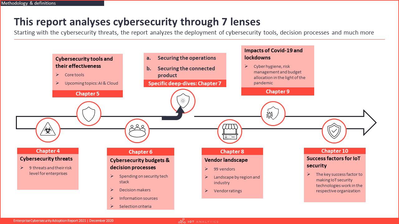 Enterprise Cybersecurity Adoption Report 2021 - Scope of report