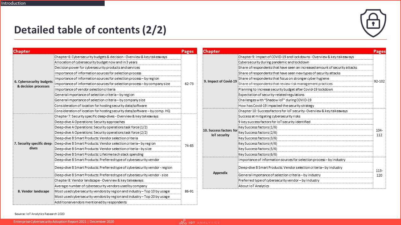 Enterprise Cybersecurity Adoption Report 2021 - Table of contents 2