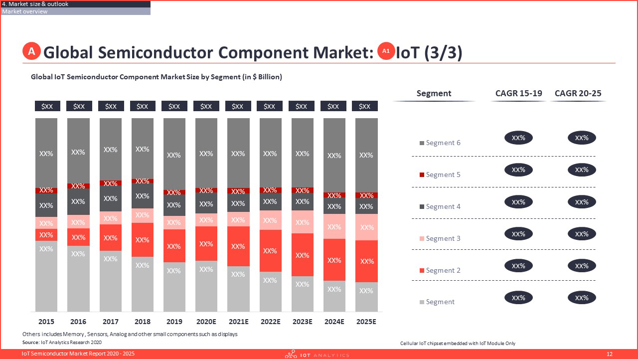 IoT Semiconductor Market Report 2020-2025 - Global IoT Semiconductor Component Market by Segment