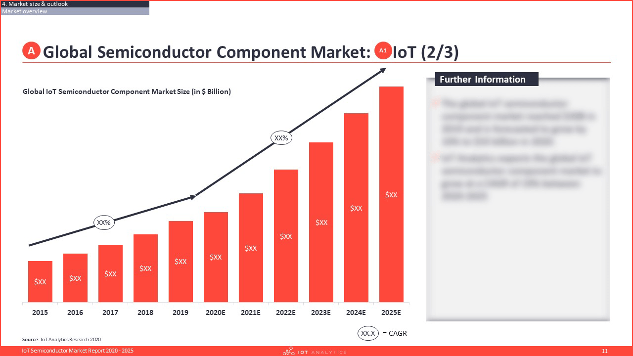 IoT Semiconductor Market Report 2020-2025 - Global IoT Semiconductor Component Market