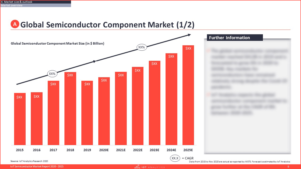 IoT Semiconductor Market Report 2020-2025 - Global Semiconductor Component Market-min