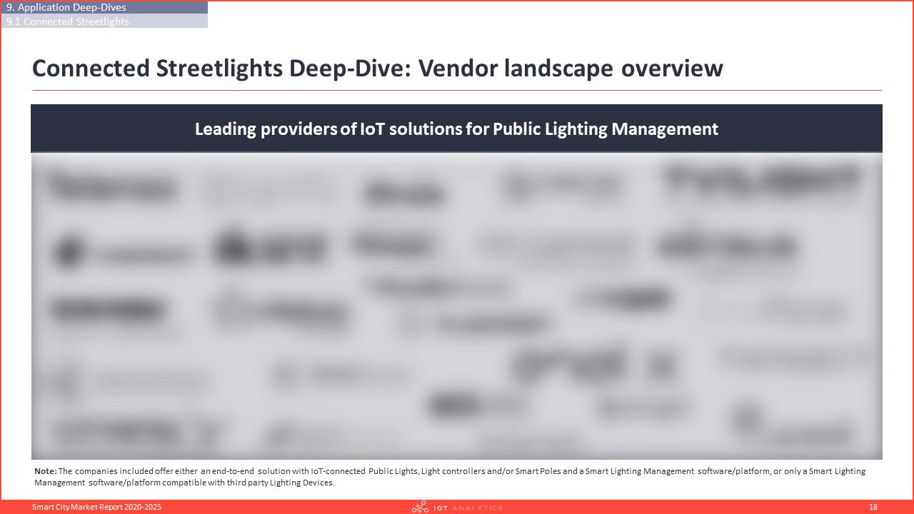Smart City Market Report 2020-2025 - Application deep dive vendor landscape